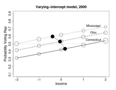 superplot_var_intercepts_annen_2000.png